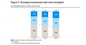 empresas europeas negocios en China