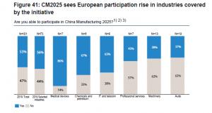 negocios eon China fabricación venta import export