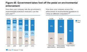 negocios en China cuestiones medioambientales