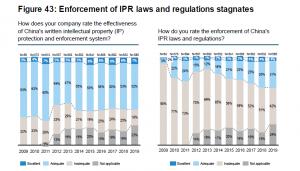 negocios en China propiedad intelectual derecho chino
