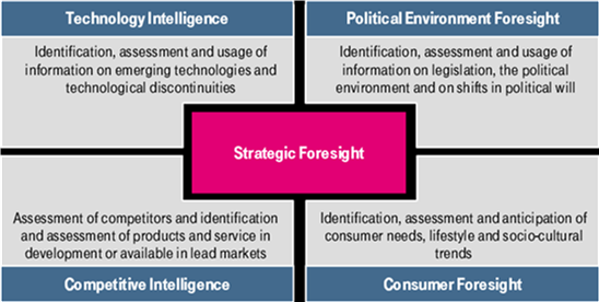strategic-foresight-negocios-China-Asia-Indonesia